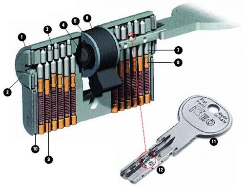 Hoe werkt een veiligheidscilinder?